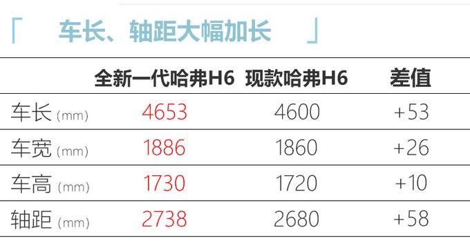 哈弗全新H6量产提前至本月底 最快7月份上市-图8