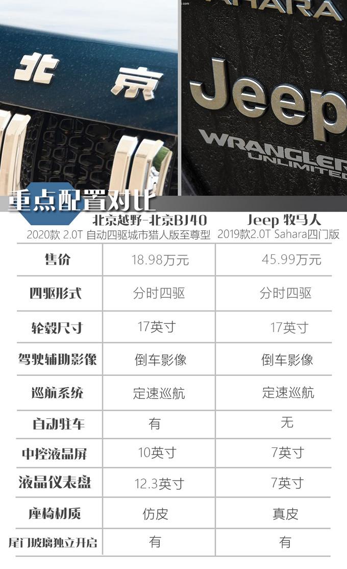 一半价格相近体验北京BJ40对比Jeep牧马人-图14