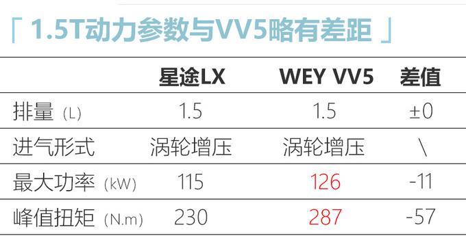 星途LX 1.5T车型配置曝光 7天后上市或11万起售-图7