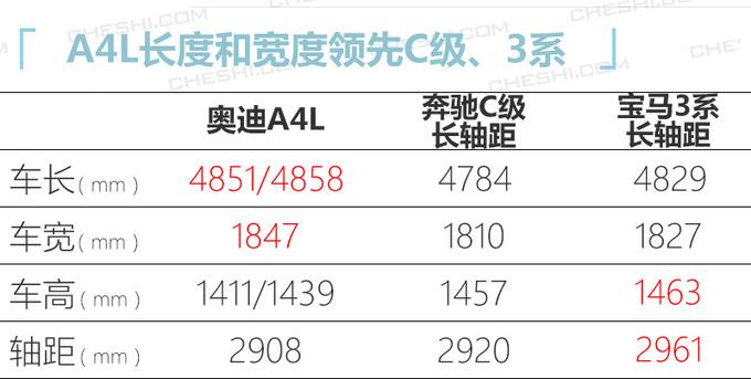 奥迪国产新款A4L实拍最快下月到店30.8万起售-图4