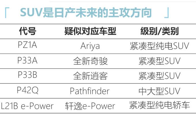 东风日产新车规划曝光 大SUV将国产/轩逸推新动力-图4