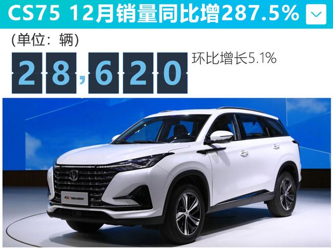 长安12月销量大增35 CS75涨287.5逸动增97.9-图2