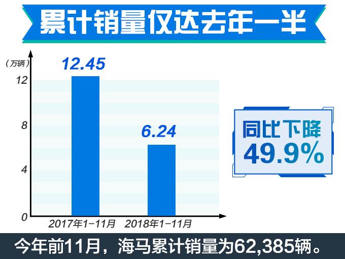 海马汽车销量腰斩月销不足3千台 SUV降85.93-图2
