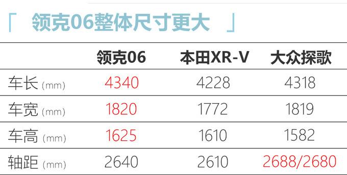 领克06配置曝光 预售价比本田缤智便宜/配置更丰富-图6
