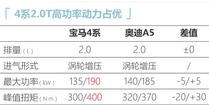 宝马全新4系国内路试谍照 最快10月上市36万起售-图4