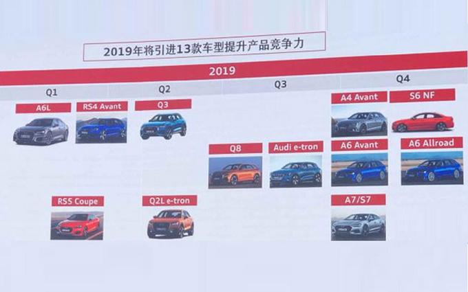 最快2个月内上市奥迪下半年推8款新车 Q8领衔-图1