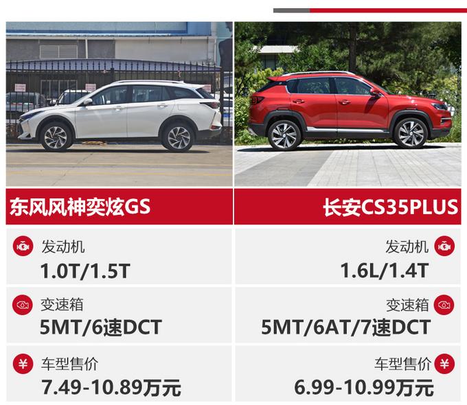 7-10万级SUV的标杆之争 当CS35PLUS遇上奕炫GS-图2