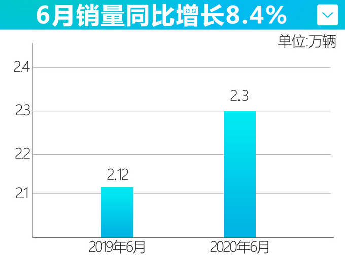 上汽通用上半年销量超51万 6月凯迪拉克别克增长-图4