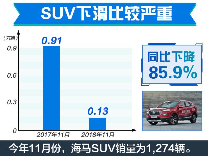 海马汽车销量腰斩月销不足3千台 SUV降85.93-图4