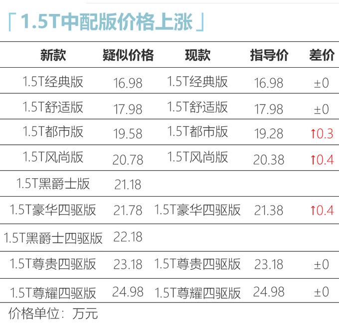 本田新款CR-V疑似价格 16.98万起/部分车型涨价-图5