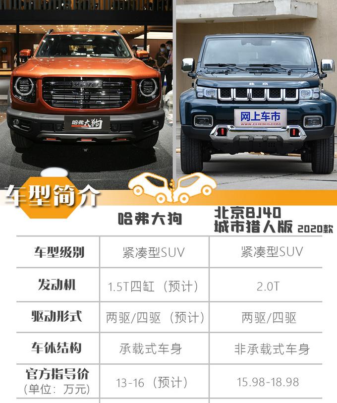 哈弗大狗/北京BJ40 同为硬派SUV哪款最值得买-图5