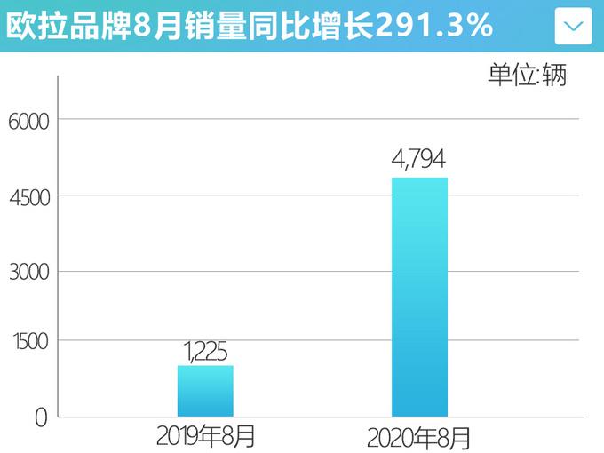 连续6个月销量上涨欧拉8月销量同比增长291.3-图4