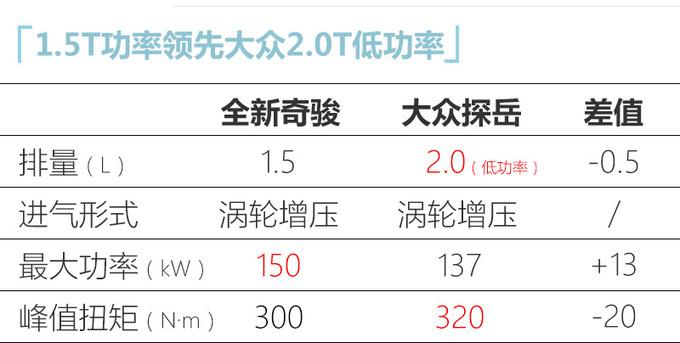 国产全新奇骏4月19日首发 换新1.5T动力超大众2.0T-图11