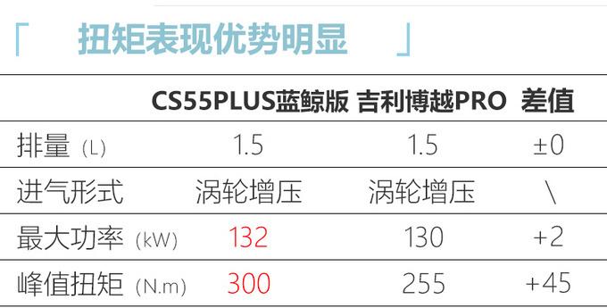 长安新款CS55 PLUS内饰曝光 两种风格7月上旬发布-图9