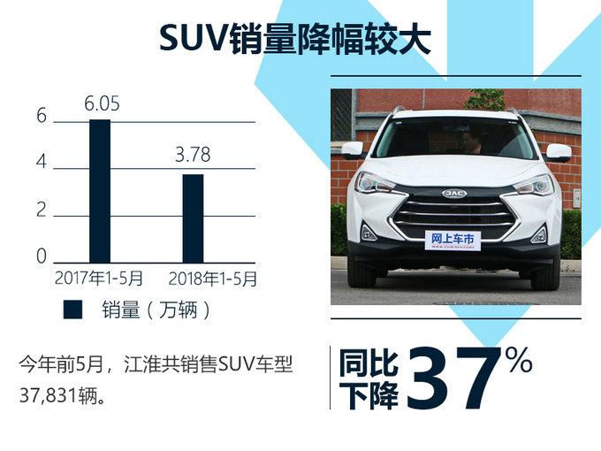 江淮乘用车1-5月销量下滑10 SUV跌幅高达37-图1