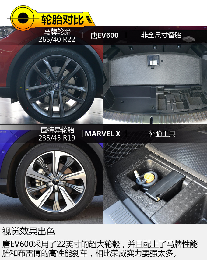 特斯拉不再有优势 唐EV600对比荣威MARVEL X-图7