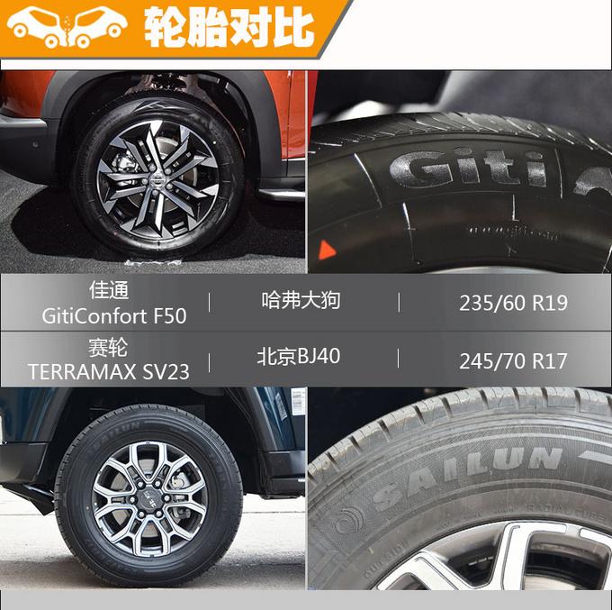 哈弗大狗/北京BJ40 同为硬派SUV哪款最值得买-图10
