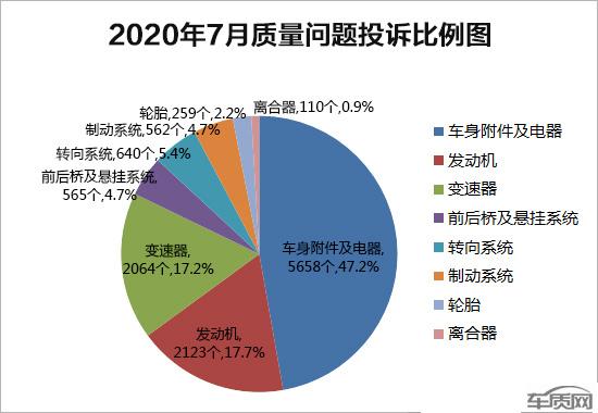 中国汽车质量网7月投诉榜发布 投诉量首次破万-图4