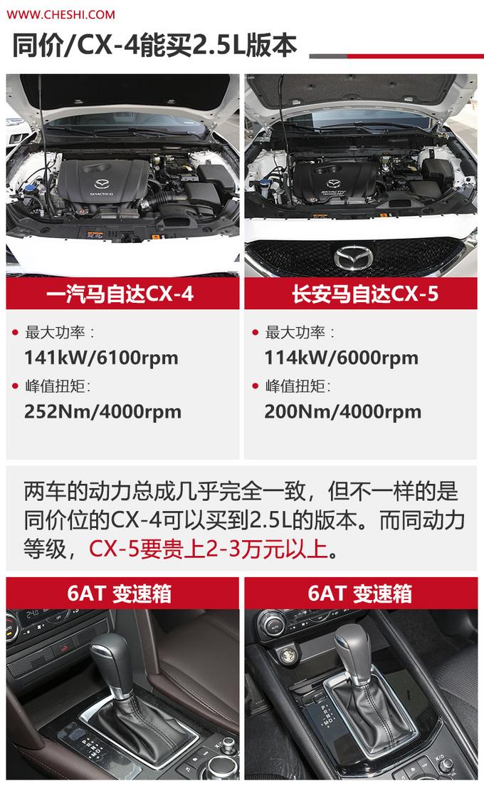 马自达SUV谁更值 CX-4尺寸更大-动力更强-图3