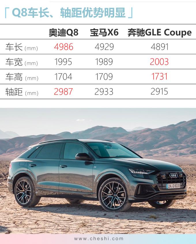 SUV家族新旗舰奥迪Q8正式上市 76.88万元起售-图1