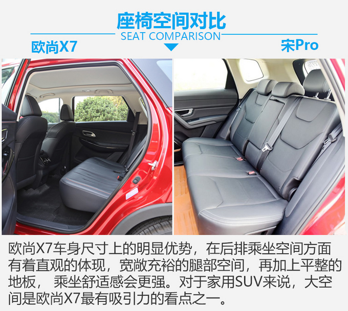 谁是国民精品SUV的代言人 长安欧尚X7 PK宋Pro-图7