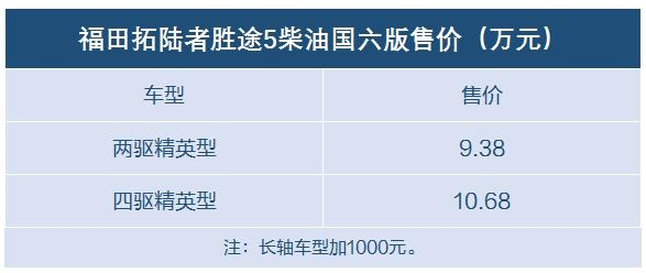 经济适用男的首选 10万元以内选这7款国六柴油皮卡-图6