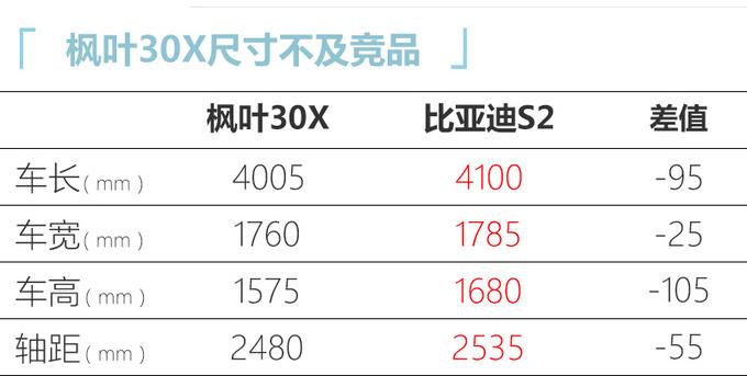枫叶30X上市售6.88万元起 性价比领先比亚迪S2-图8