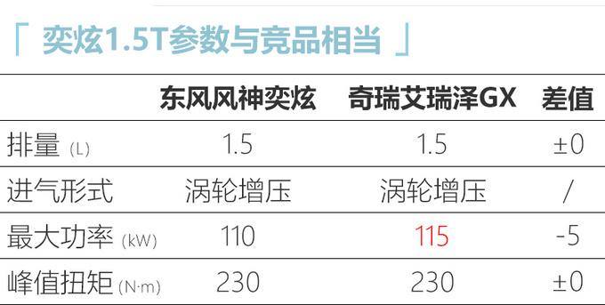 东风风神奕炫赛道版上市6.99万起售 外观/配置升级-图7