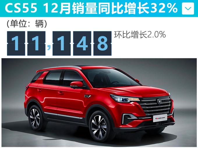 长安12月销量大增35 CS75涨287.5逸动增97.9-图4