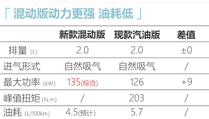 一汽丰田奕泽将推新款车型 增2.0L混动油耗更低-图5