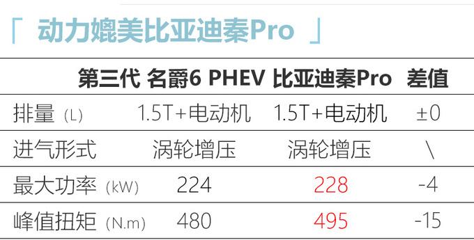 新款名爵6 PHEV上市 XX万起售-油耗低至1.1L-图7