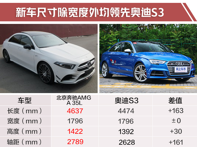 国产AMG奔驰A35长轴距版实拍 动力比S级还强-图3