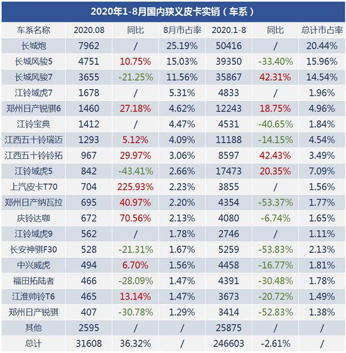 三大榜单发布2020年8月狭义皮卡市场销量-图2