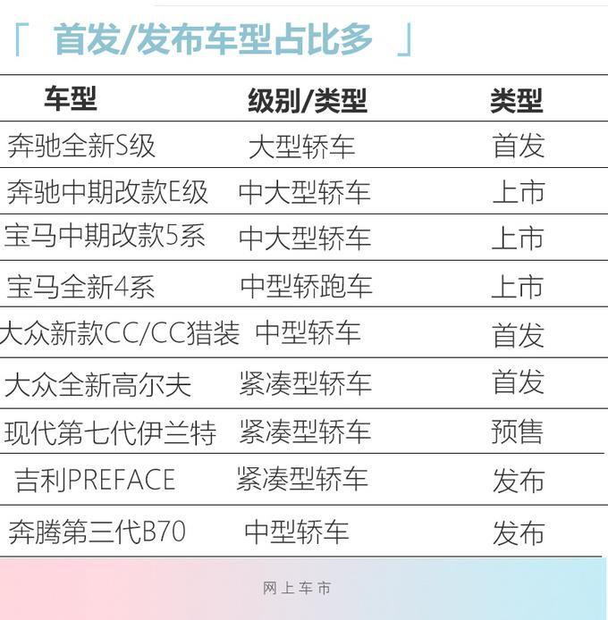 北京车展9款重磅轿车 奔驰新S级领衔/最低10万起售-图4