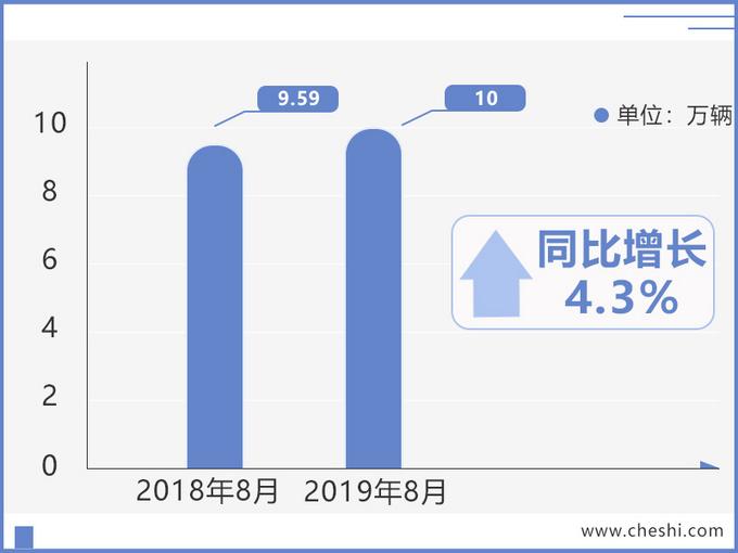 东风日产销量逆市增长 新轩逸超目标/天籁涨24.1-图2