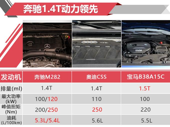 新A级配置曝光 21万起售 想用S级大屏得多花3万-图5