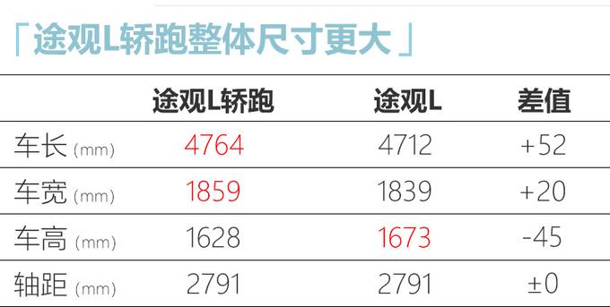 大众途观L轿跑曝光 尺寸大幅加长-预计24万起售-图4