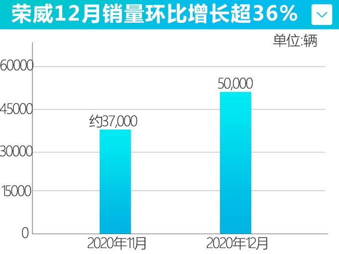 上汽荣威12月销量增长36新能源车型大涨170-图1