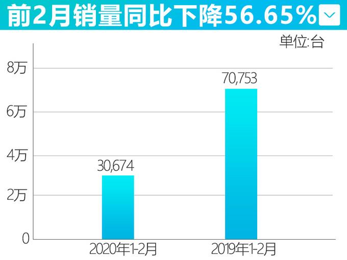比亚迪2月销量下滑79.5 插混车大跌96.59-图3