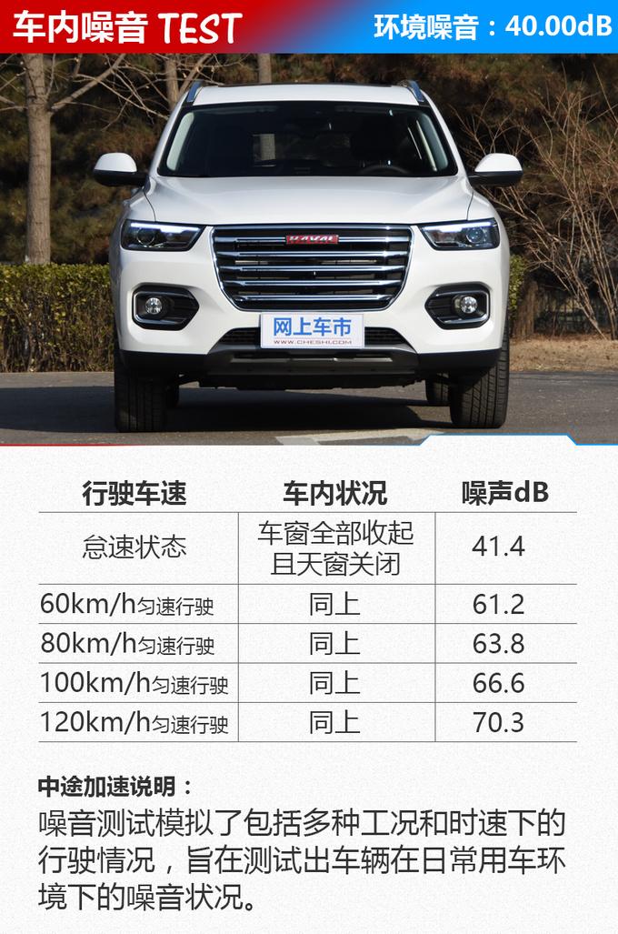 10万级最安静SUV 清华工程师测试哈弗H6静音性-图1