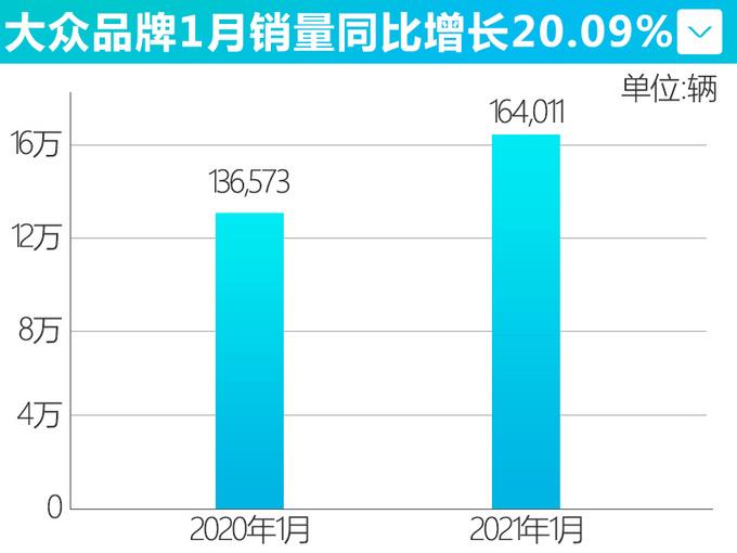 上汽大众1月销量增20.09-图5