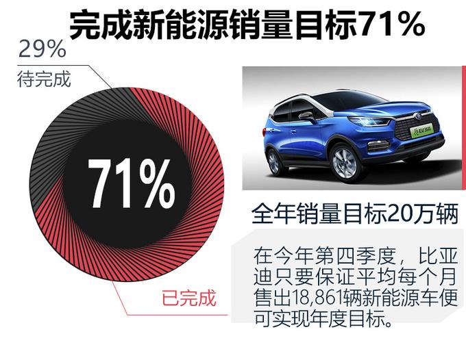 比亚迪9月销量大涨38% 新能源车首次突破2.5万辆