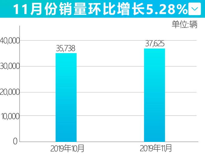 上汽荣威11月销量达37,625辆 RX5系列劲增33-图1
