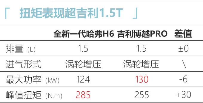 全新一代哈弗H6即将上市 尺寸加长价格或上调-图1