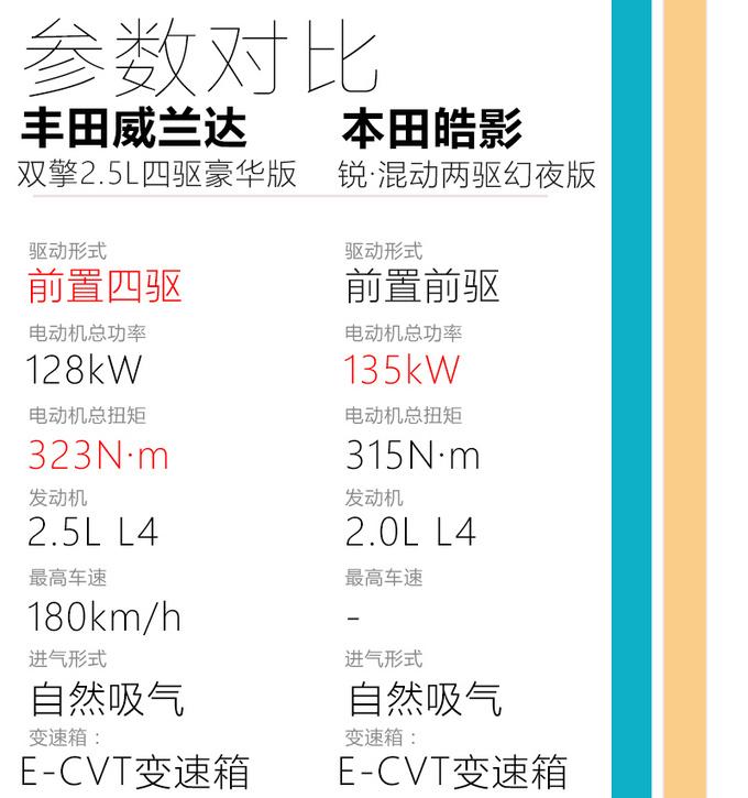 经济耐用/还配有超强四驱 试驾广汽丰田威兰达-图10