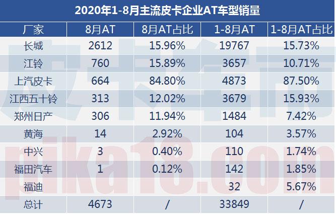 2020年1-8月自动挡皮卡销量解析占总体13.73-图2