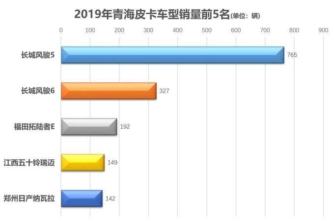 各地皮卡销量前5出炉31张图获悉消费者喜欢哪些车-图29