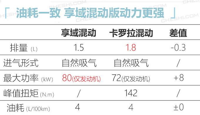 东风本田将推5款新车 思域两厢领衔/CR-V增插混版-图15