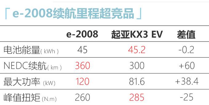 东风标致全新2008/e-2008预售xx.xx万起 5月上市-图14