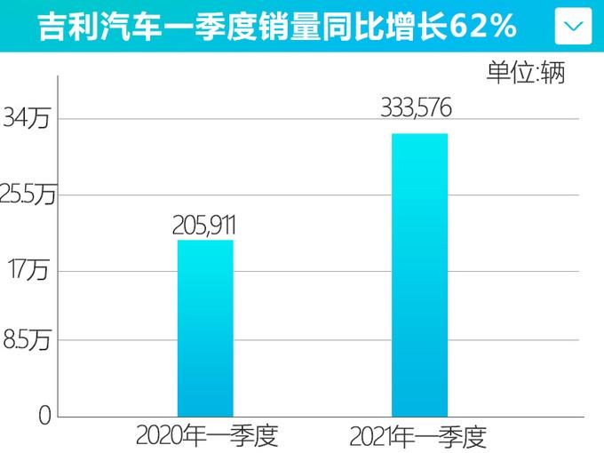 吉利汽车一季度销量增长62% 领克3月大涨122%